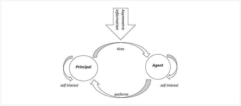 Performance Magazine What does the agency theory refer to