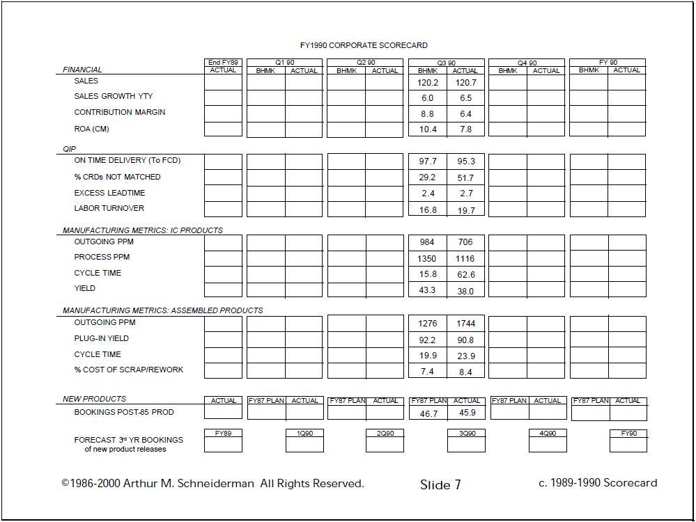 Performance Magazine Balanced Scorecard origins and
