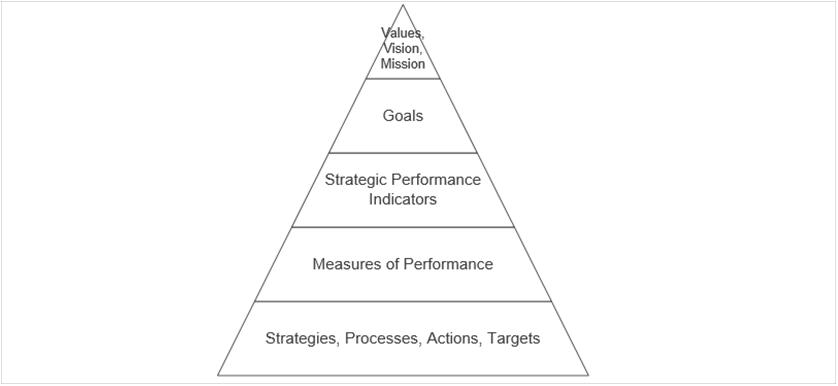 Performance Magazine KPI selection at Pennsylvania