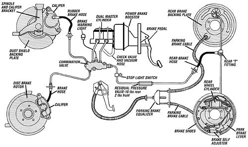 Brake System Setup