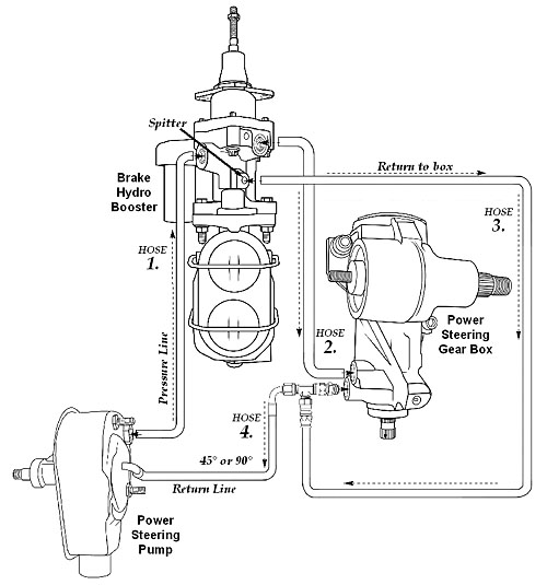 Hydroboost and power steering problem