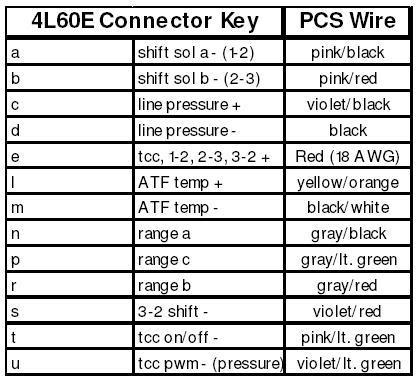 4l80 wiring diagram seat ibiza 6l 4l80e harness power pin great installation of 4l60e to swap performancetrucks net forums rh