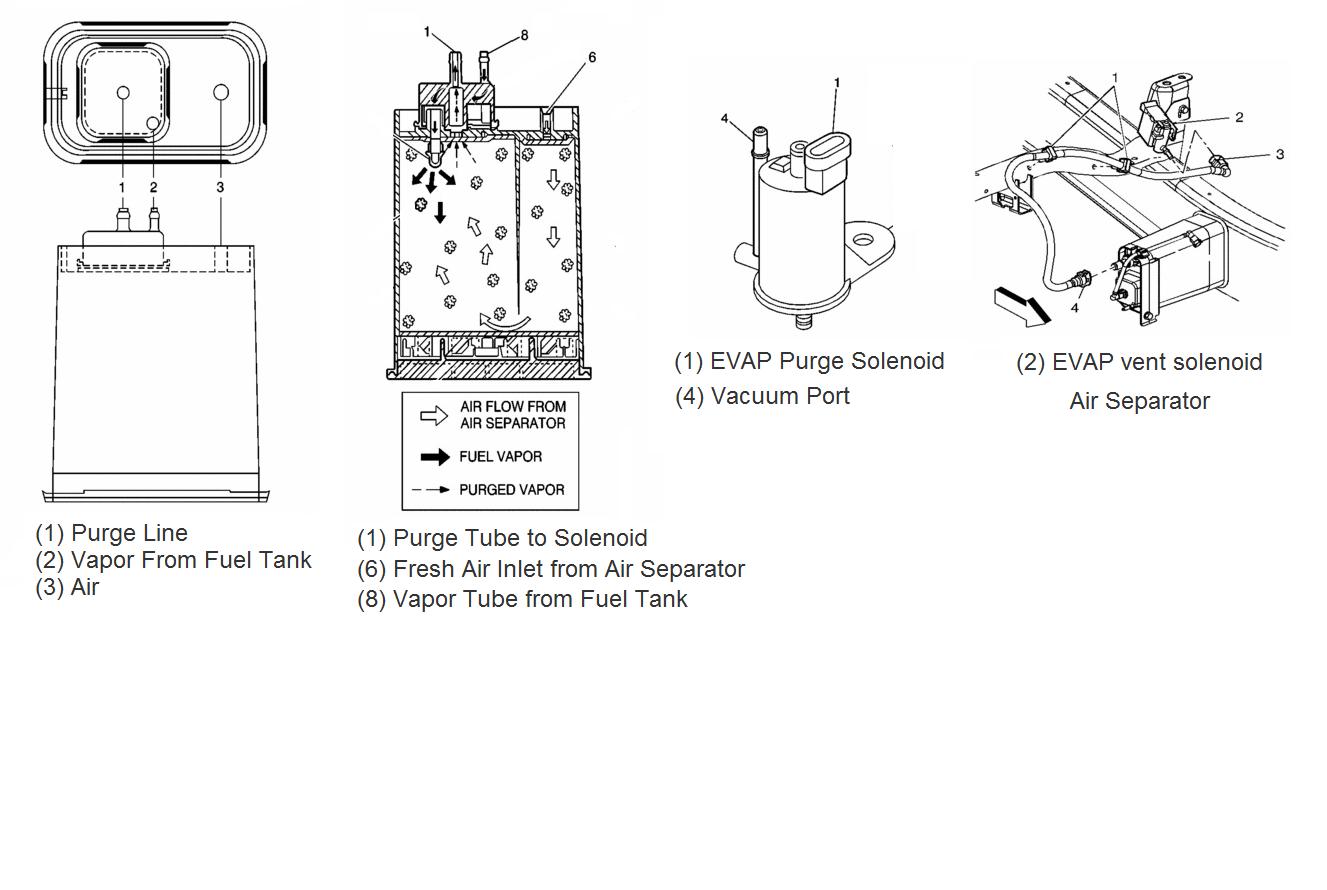 Evaporative Purge Cannister