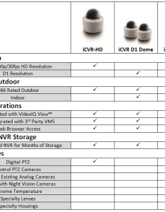 Product comparison chart also videoiq cameras installed intelligent ip surveillance rh perimeterprotectivesystems