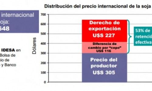 Según informe, la retención efectiva sobre la soja supera el 50%