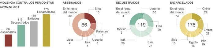Informe Anual 2014 de la Libertad de Prensa