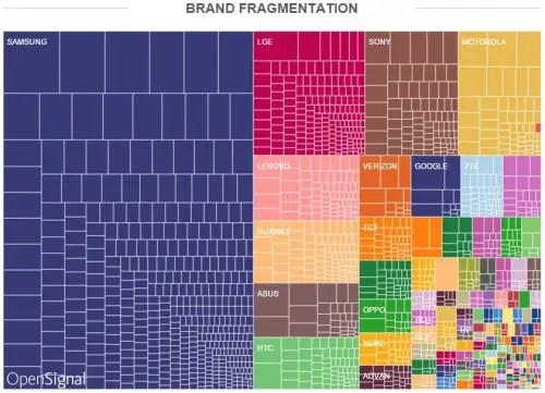 Brand-Fragmentation-500x361