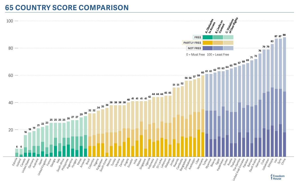 fotn_2016_65-country_score_comparison