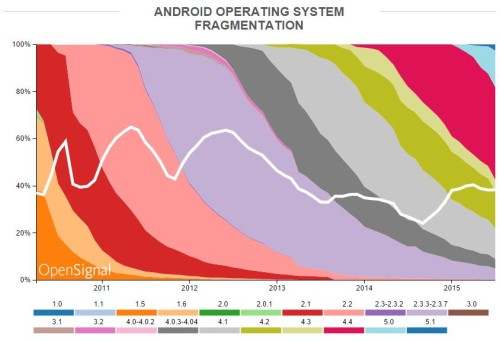 Operating-System-Fragmentation-500x342