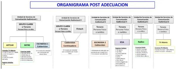 Organigrama-Grupo-Clarín-afsca