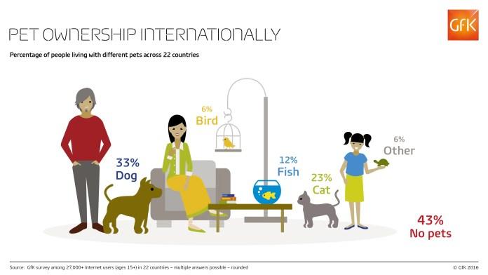 Pet_Ownership_Total_Web-RGB-GfK-Infographic