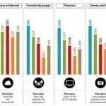 Tecnologia-precios-Argentina