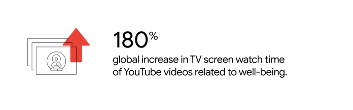 Fuente YouTube Internal Data, U.S., Marzo 2020.