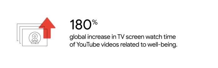 Fuente YouTube Internal Data, U.S., Marzo 2020.