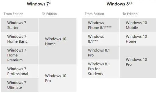 Windows-10-Upgrade-Editions
