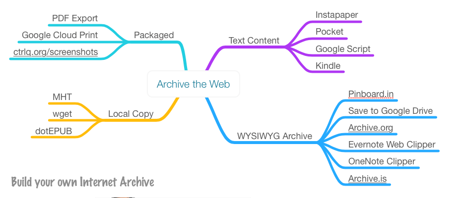 archive-web-pages