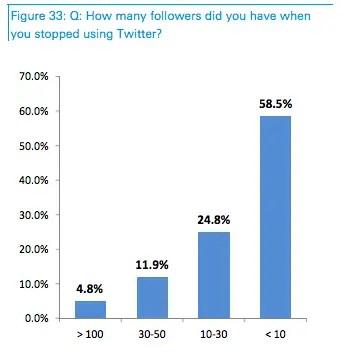 ¿Cuántos seguidores tenías cuando dejaste Twitter?