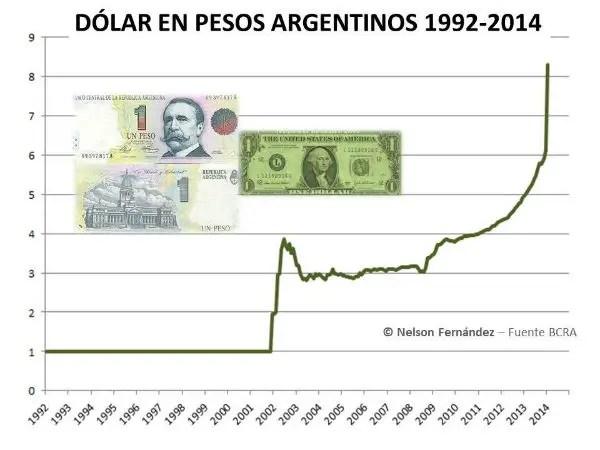 evolucion dolar argentina