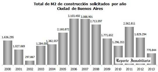 m2_permisos_totales_caba_2000_2013