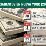vencimientos_new_york