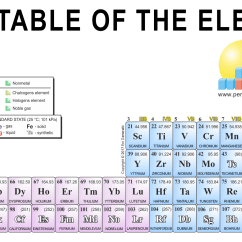 Diagram Of Modern Periodic Table Kitchen Ring Main Wiring Chemistry Images Gallery 32 Column