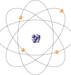 bohr model of the atom [ 987 x 987 Pixel ]