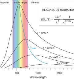 blackbody radiation chemistry dictionary u0026 glossaryblack body diagram 8 [ 1647 x 1418 Pixel ]
