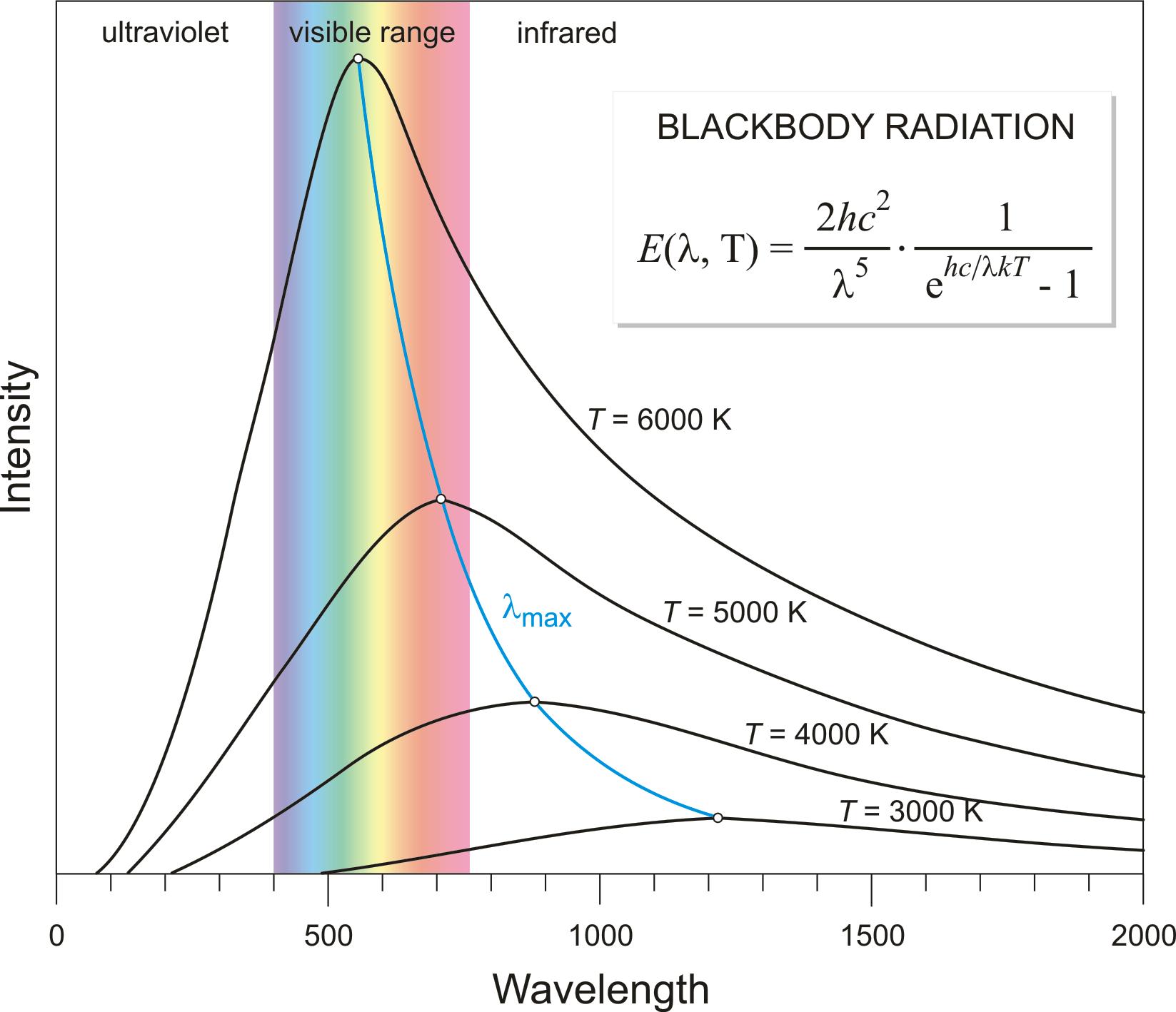 hight resolution of blackbody radiation chemistry dictionary u0026 glossaryblack body diagram 8