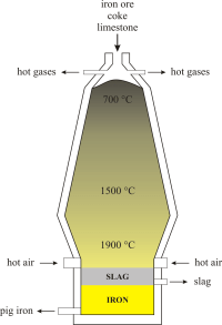 Blast furnace @ Chemistry Dictionary & Glossary