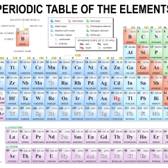 Periodic Elements Diagram 1994 Ez Go Golf Cart Wiring Chemistry Images Gallery