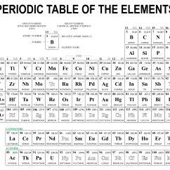Diagram Of Modern Periodic Table Mouse Brain Chemistry Images Gallery