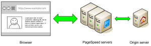 pagespeed-architecture