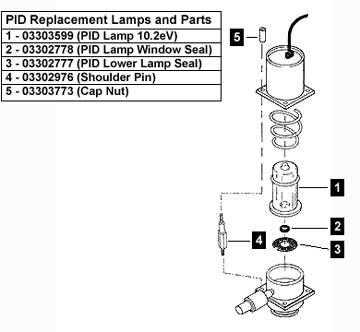 Photoionization Detector (PID) Add-on Kit for PerkinElmer