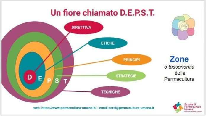 Tassonomia permacultura umana sociale