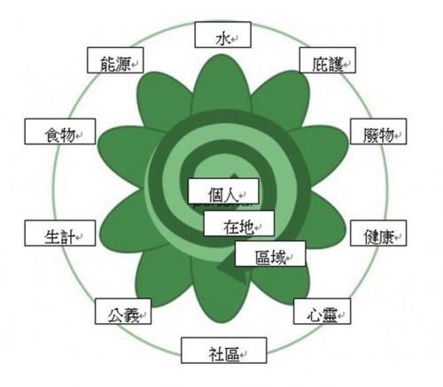樸門是什麼?不是什麼? | 臺灣樸門永續設計學會