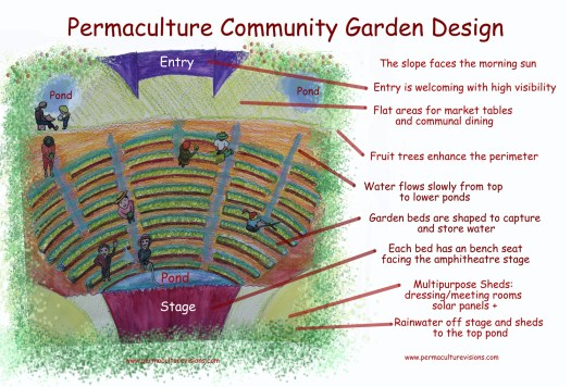 Permaculture design for community garden