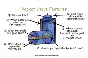 Rocket Stove Archives Permaculture Visions
