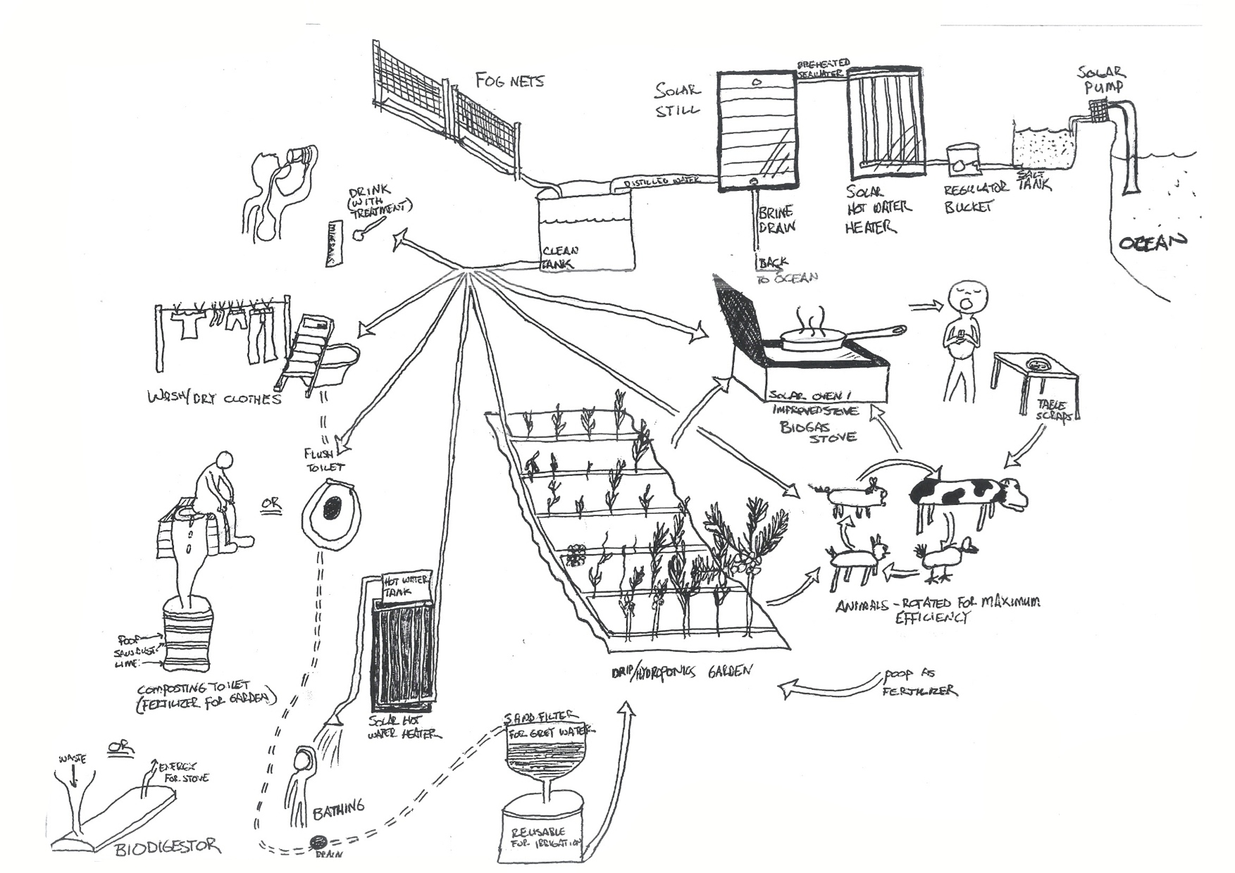 Permaculture Design Approach Permaville