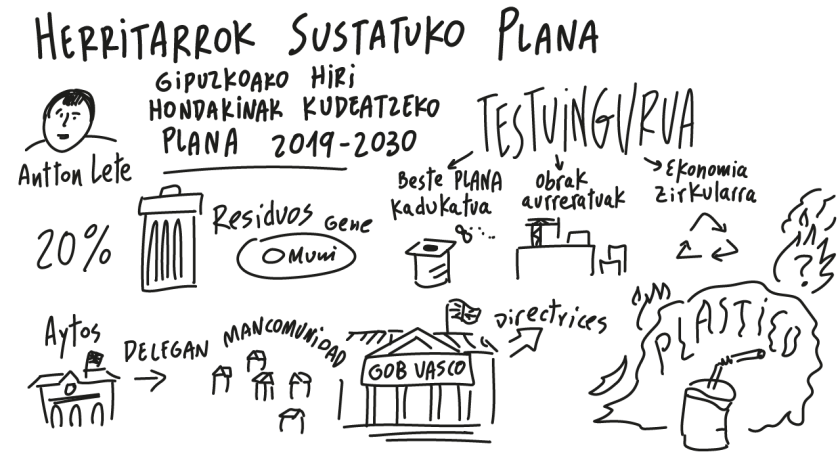 Antton Letek Gipuzkoako Hiri Hondakinak Kudeatzeko Plana 2019-2030 aurkezpenean, testuinguruaz ere aritu da: Beste plana kadukatua, obrak aurreratuak, ekonomia zirkularra...