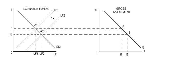 Description: Description: G-interest rates and investment