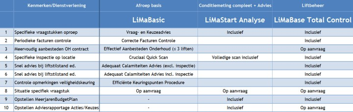 LiMaOverview