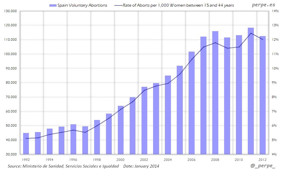 Spain Abortions Jan 2014