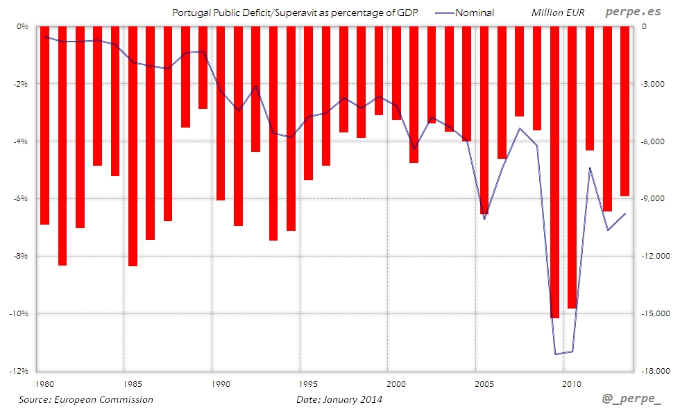 Portugal Public Deficit Jan 2014