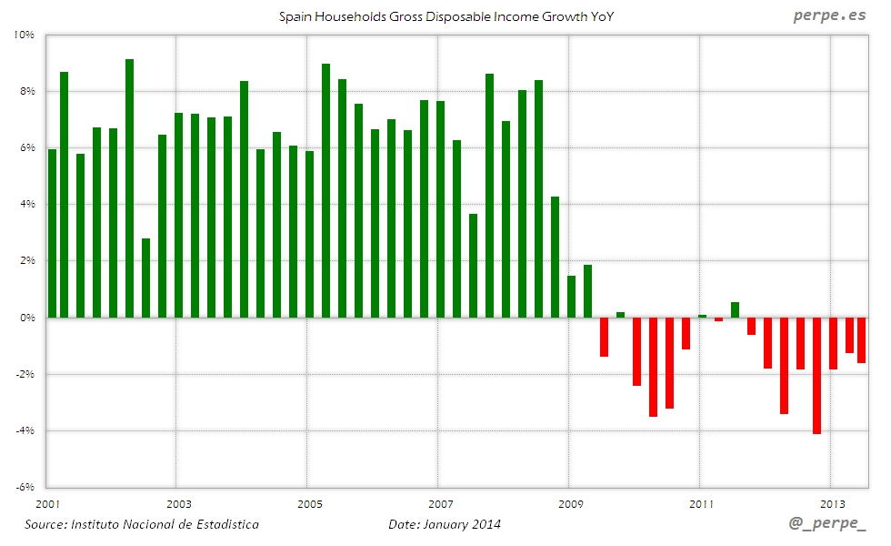 Spain Disposable Income Jan 2014