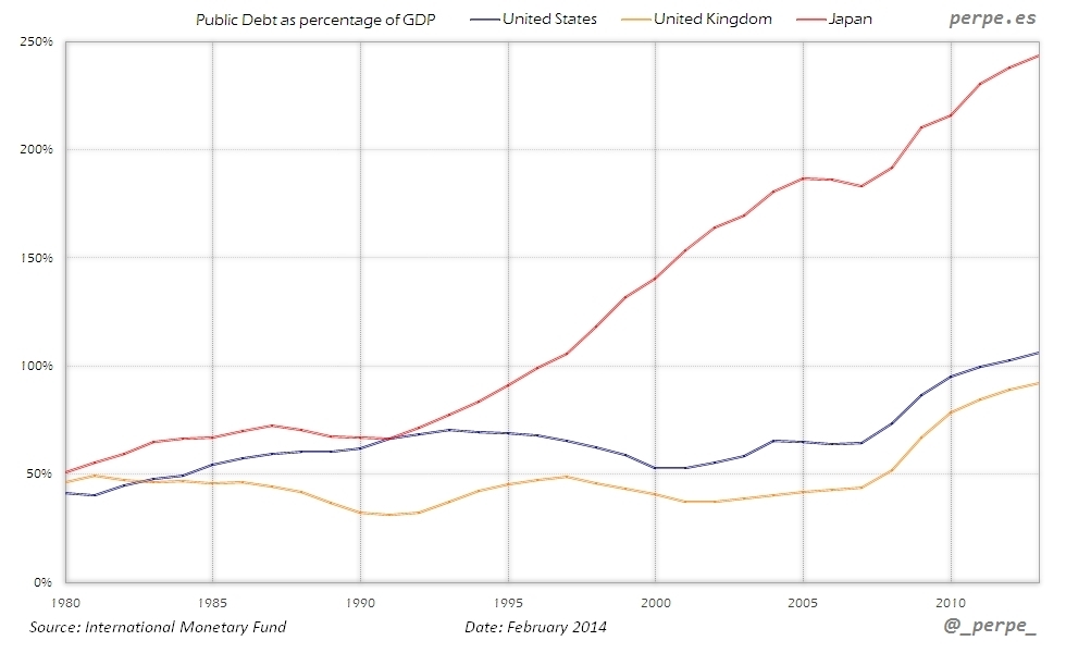 US UK Japan Public Debt Feb 2014