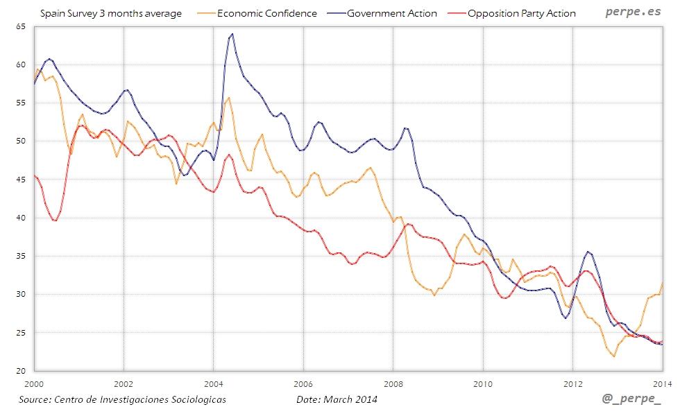 Spain Confidence Survey Mar 2014