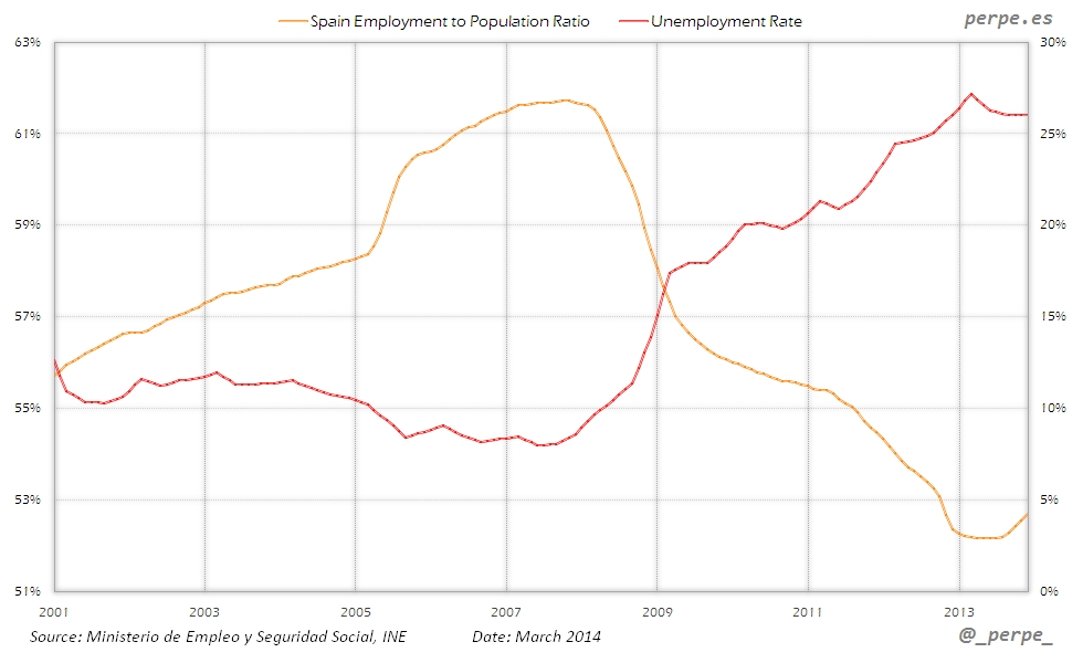 Spain Employment Population Ratio Mar 2014