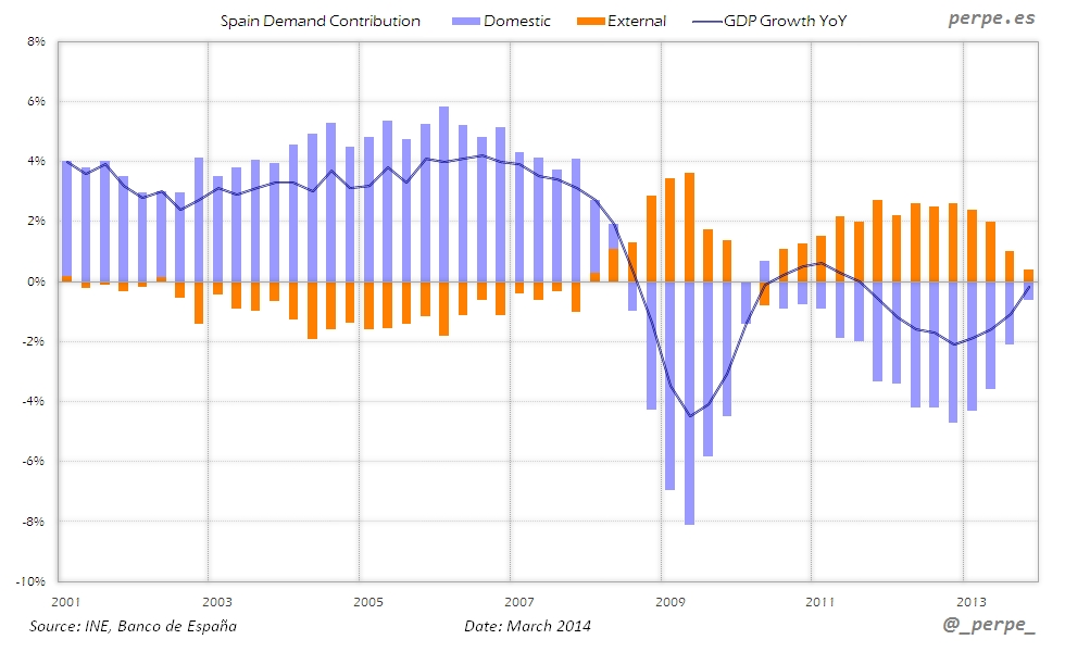 Spain GDP Contribution Mar 2014