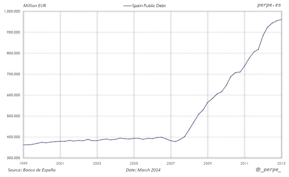 Spain Public Debt Mar 2014