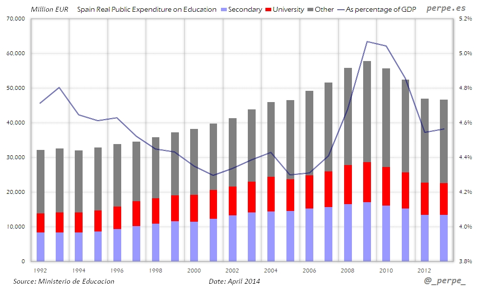 Spain Education Expenditure Apr 2014